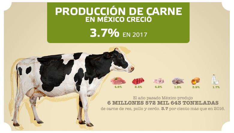 Producción de carne en México creció 3.7% en 2017